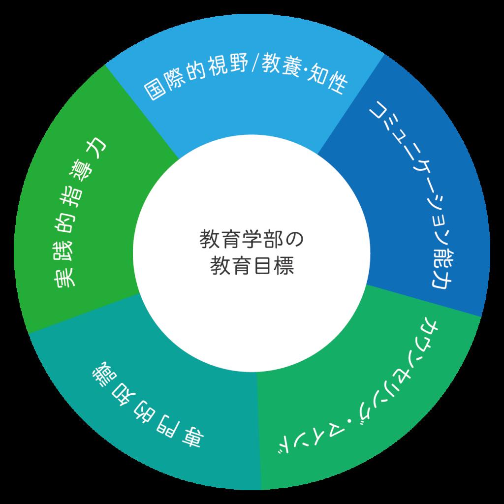 教育学部の教育課程の構造